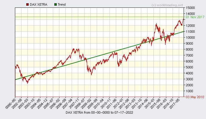 Graphical overview and performance from DAX XETRA showing the performance from 2001 to 01-21-2021