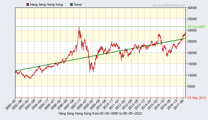 Graphical overview and performance from Hang Seng Hong Kong showing the performance from 2001 to 09-16-2019