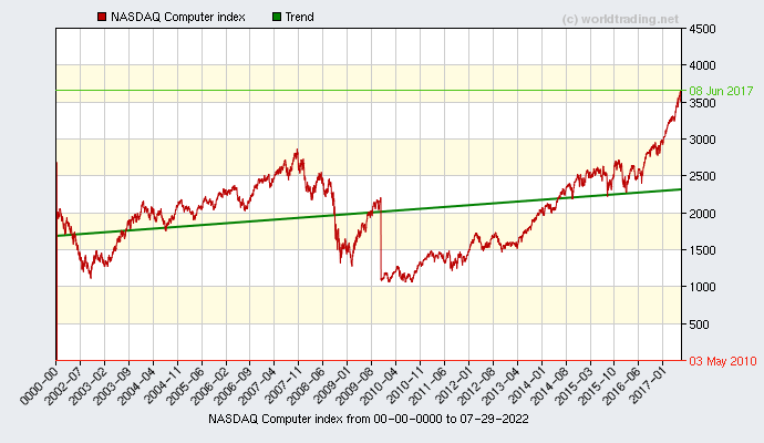 Graphical overview and performance from NASDAQ Computer index showing the performance from 2001 to 01-21-2021