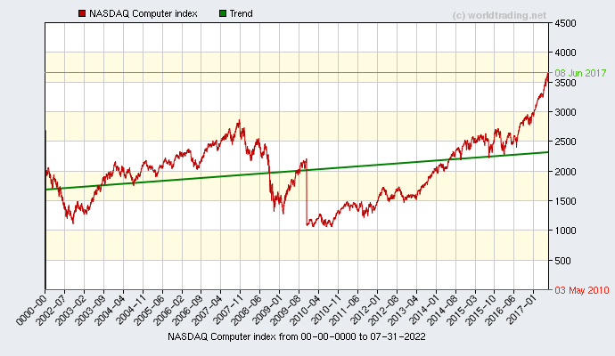 Graphical overview and performance from NASDAQ Computer index showing the performance from 2001 to 12-01-2020